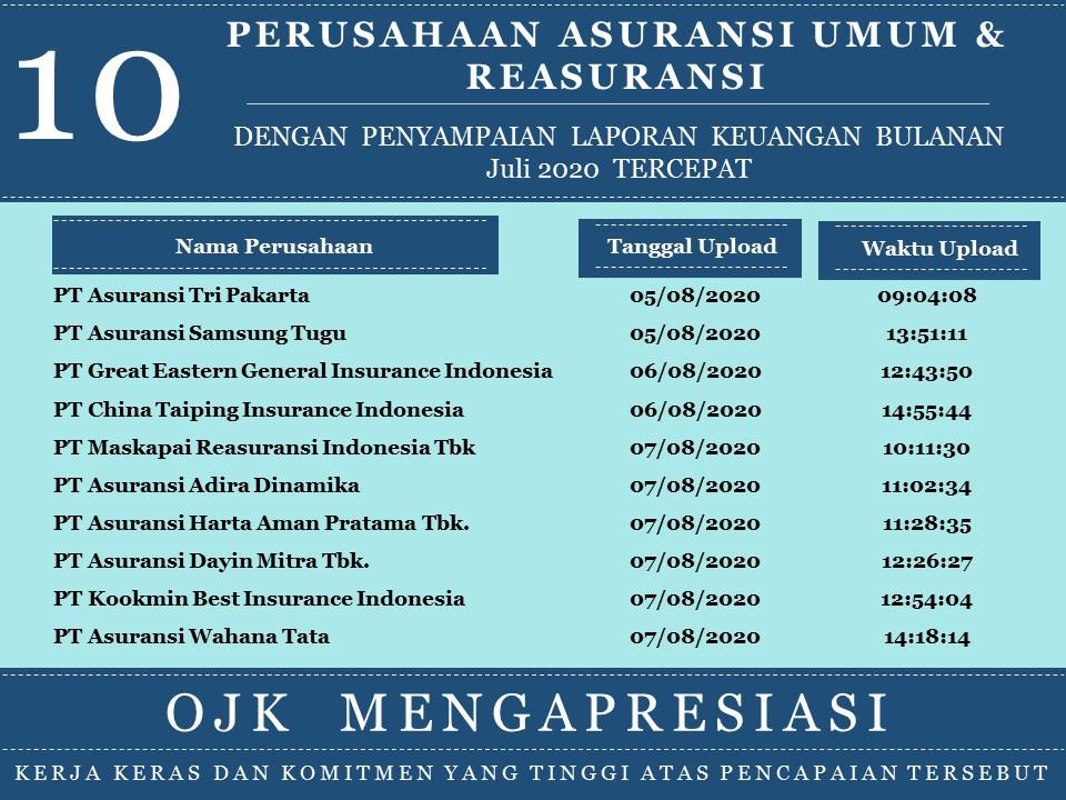 Perusahaan Asuransi Jiwa Asuransi Umum Dan Reasuransi Dengan Penyampaian Laporan Keuangan Bulanan Periode Juli 2020